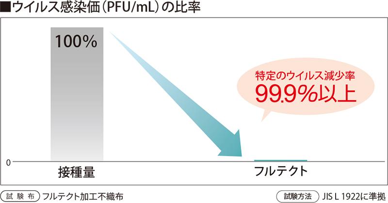 ウイルス感染価(PFU/mL)の比率