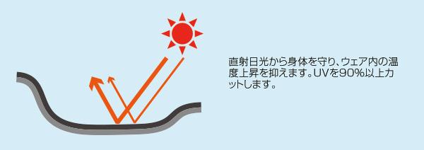 裏チタン加工で直射日光の影響を軽減